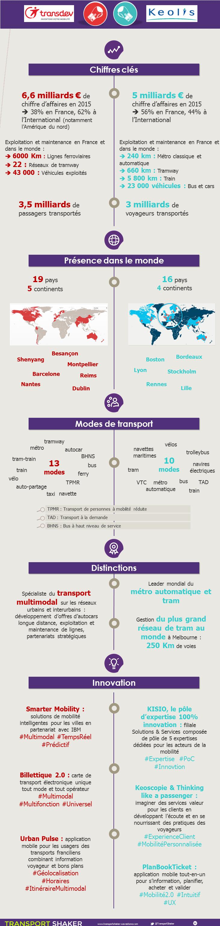 Infographie Kéolis vs Transdev
