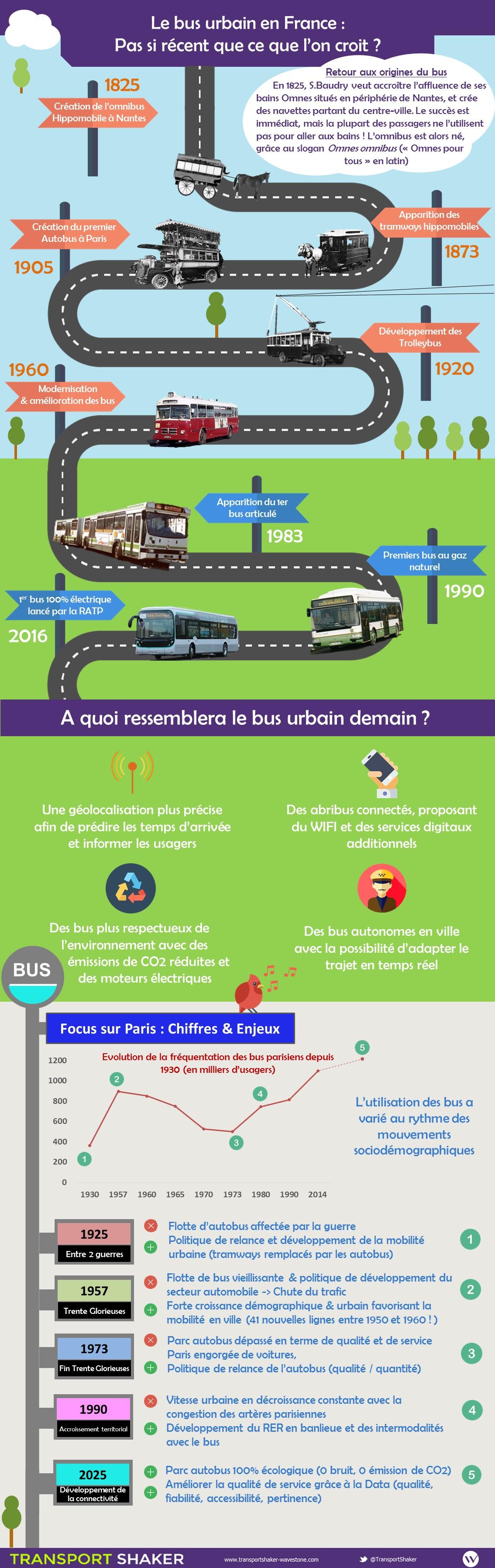 Infographie - L'histoire du bus urbain