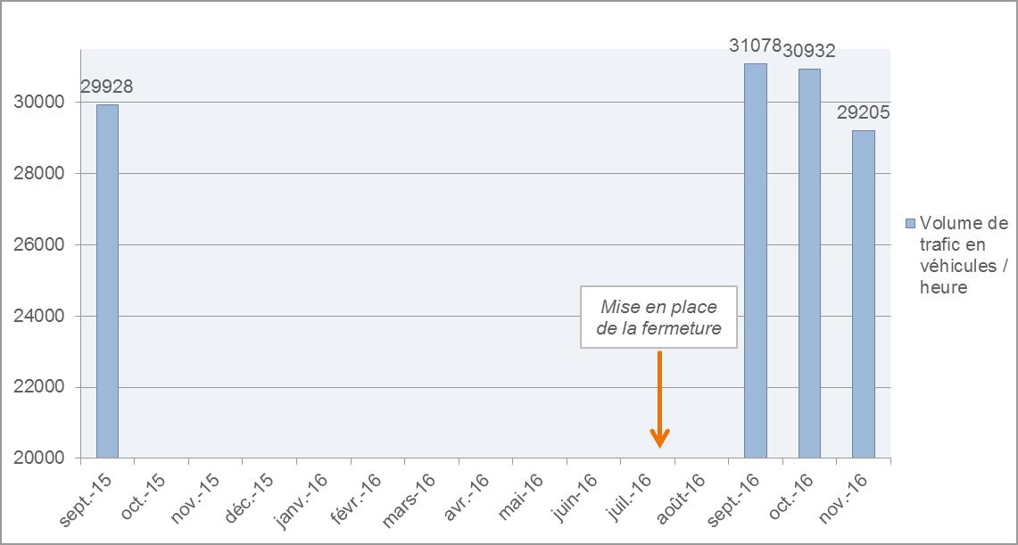 Volume de trafic en véhicules / heure : comparaison entre septembre 2015 et après la fermeture des voies sur berge