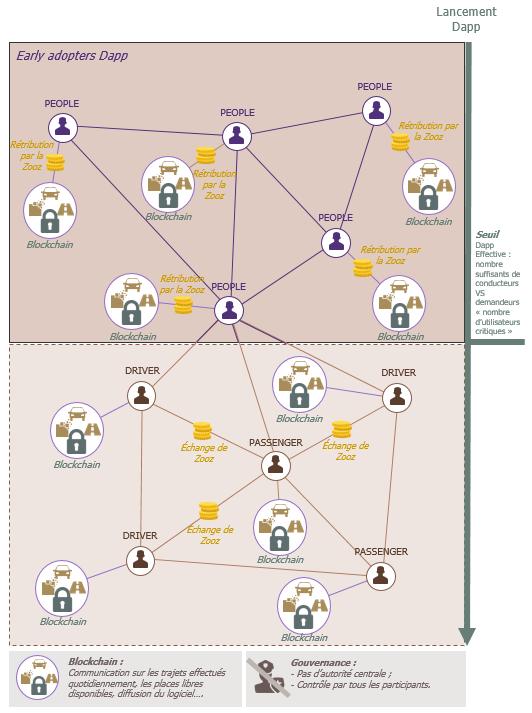 blockchain-cas-dusages-km