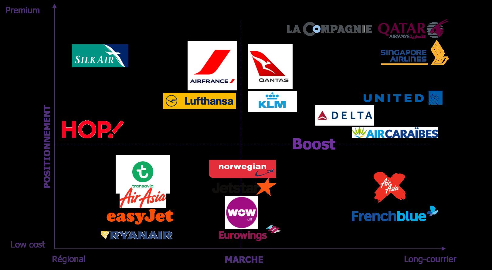 Panorama des compagnies aériennes