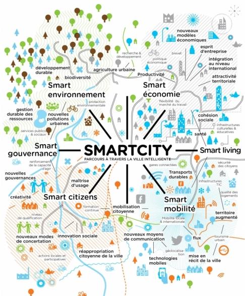Une ville intelligente selon Dedale, agence d'innovation urbaine et sociale
