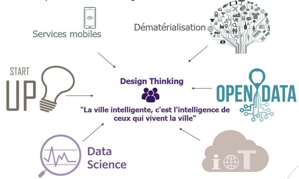 Les catalyseurs de la ville intelligente