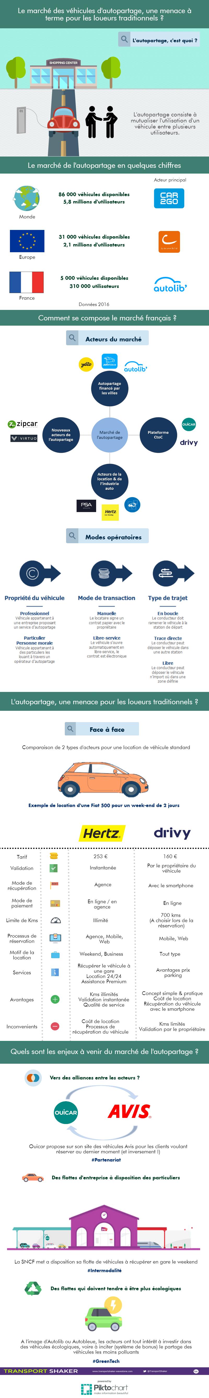 infographie autopartage V2