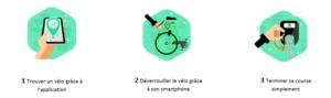 Mode de fonctionnement des vélos en free floating