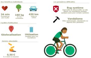 Les points forts et les points faibles du free floating pour les vélos