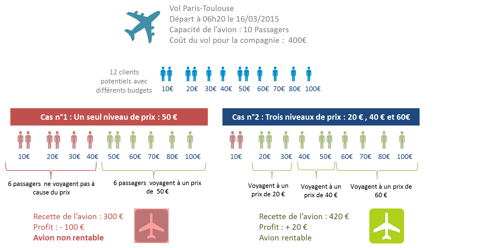 Les Bases Du Yield Management Transportshaker
