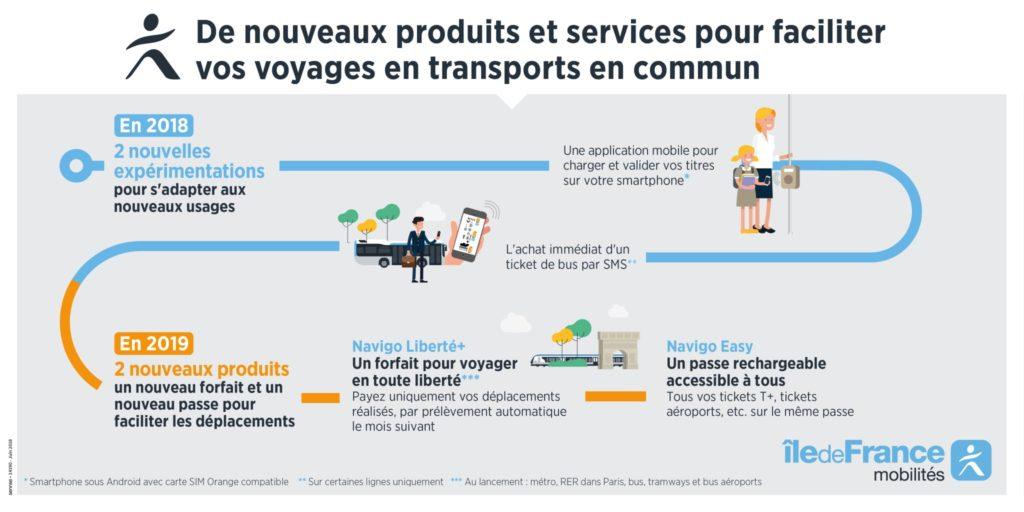 Billettique : de nouveaux produits et services pour faciliter vos voyages en transports en commun