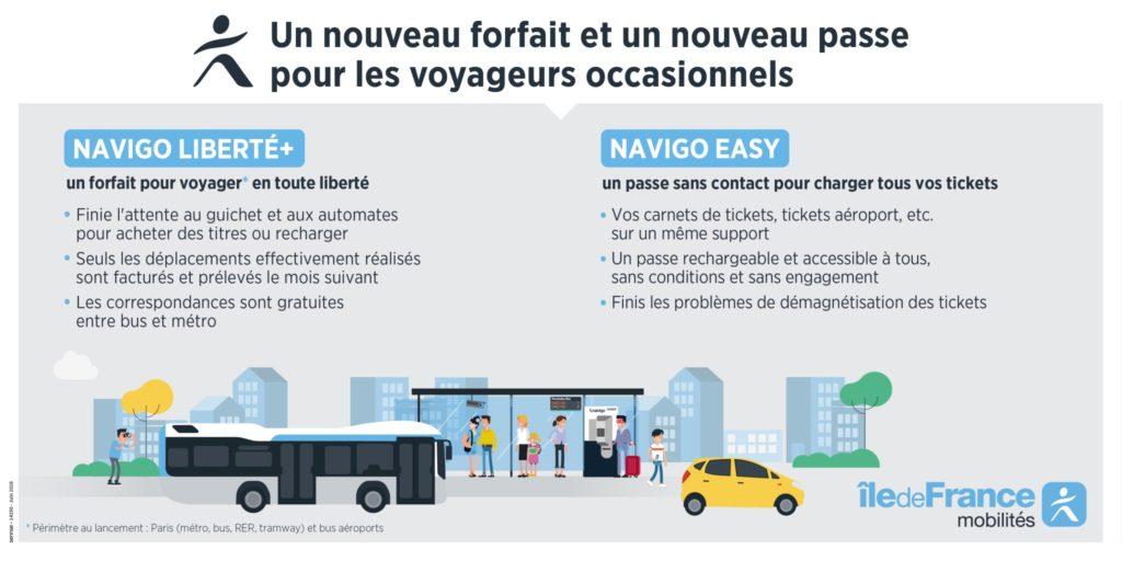 Billettique : un nouveau forfait et un nouveau passe pour les voyageurs occasionnels