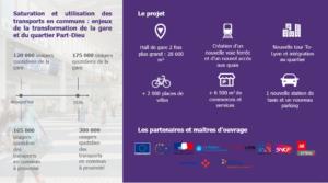 Projet Part-Dieu Lyon