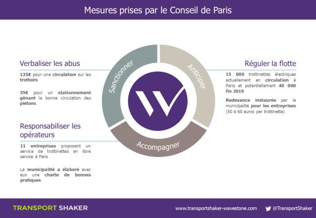 Mesures prises par le Conseil de Paris