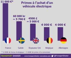 Primes à l'achat d'un véhicule électrique en Europe