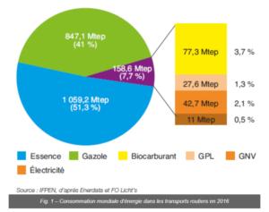 Consommation mondiale d'énergie dans les transports routiers en 2016
