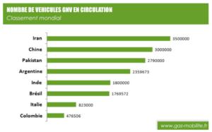 Nombre de véhicules GNV en circulation en 2019