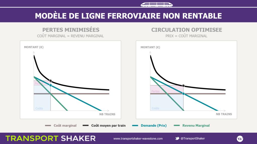 [Graphique des fonctions de coûts et des revenus de SCNF Réseau en fonction des capacités allouées pour une ligne non rentable]
