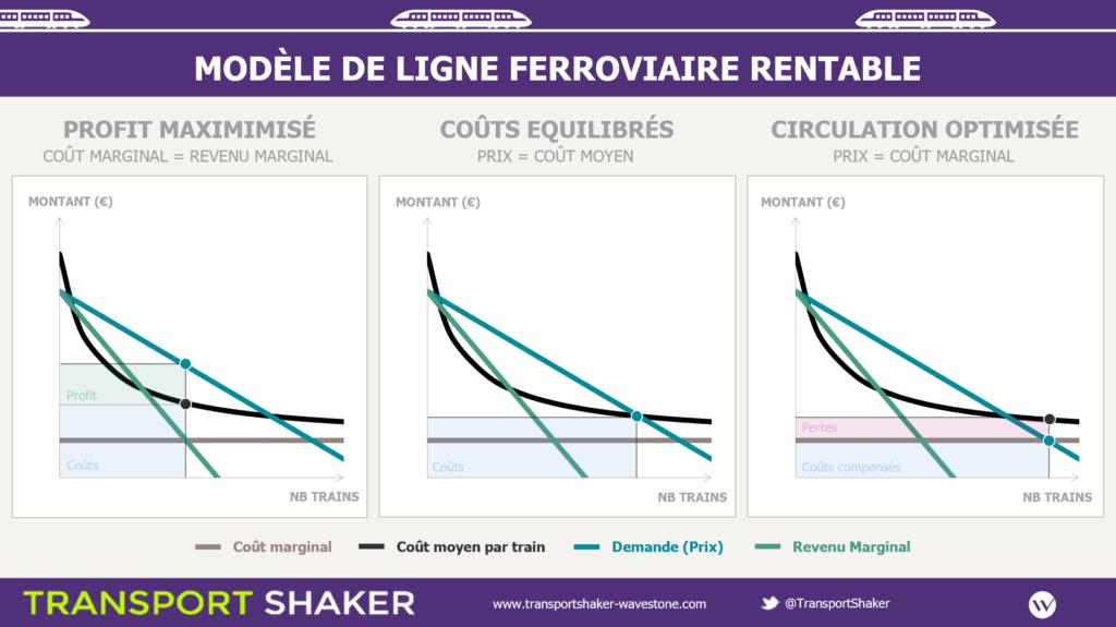 [Graphique des fonctions de coûts et des revenus de SCNF Réseau en fonction des capacités allouées pour une ligne rentable]