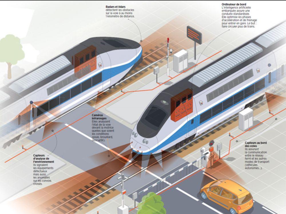 Métros, Trams, Trains : Cap sur l'autonomie