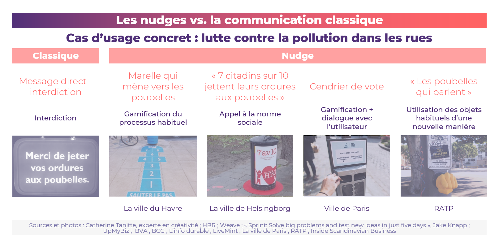 Comparaison des nudges avec la communication classique
