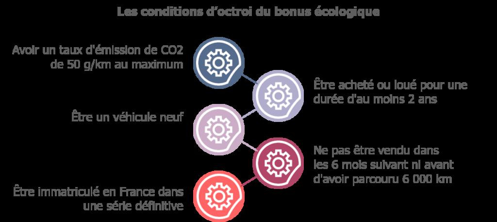 Les conditions d'octroi du bonus écologique