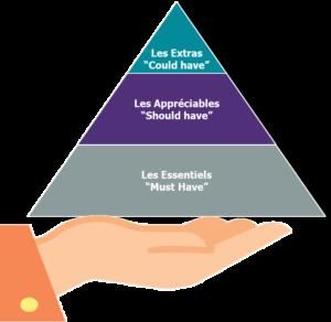 Pyramide des services de l'expérience voyageur