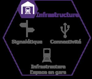 Infrastructure de l'expérience voyageur