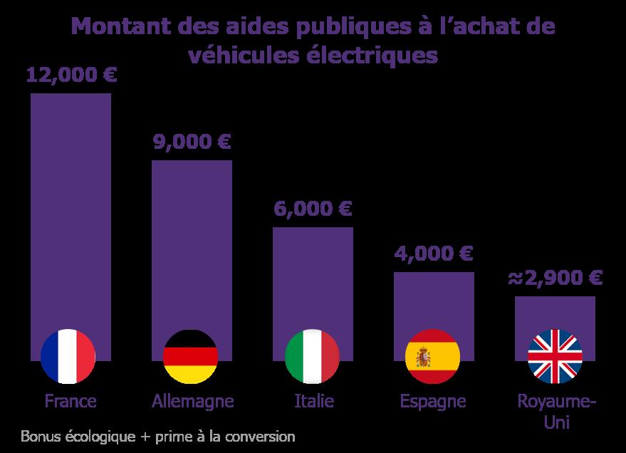 Montant des aides publiques à l'achat de véhicules électriques en Europe