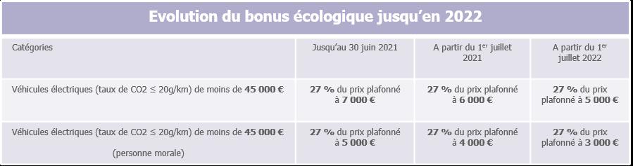 Evolution des montants de bonus écologique jusqu'en 2022