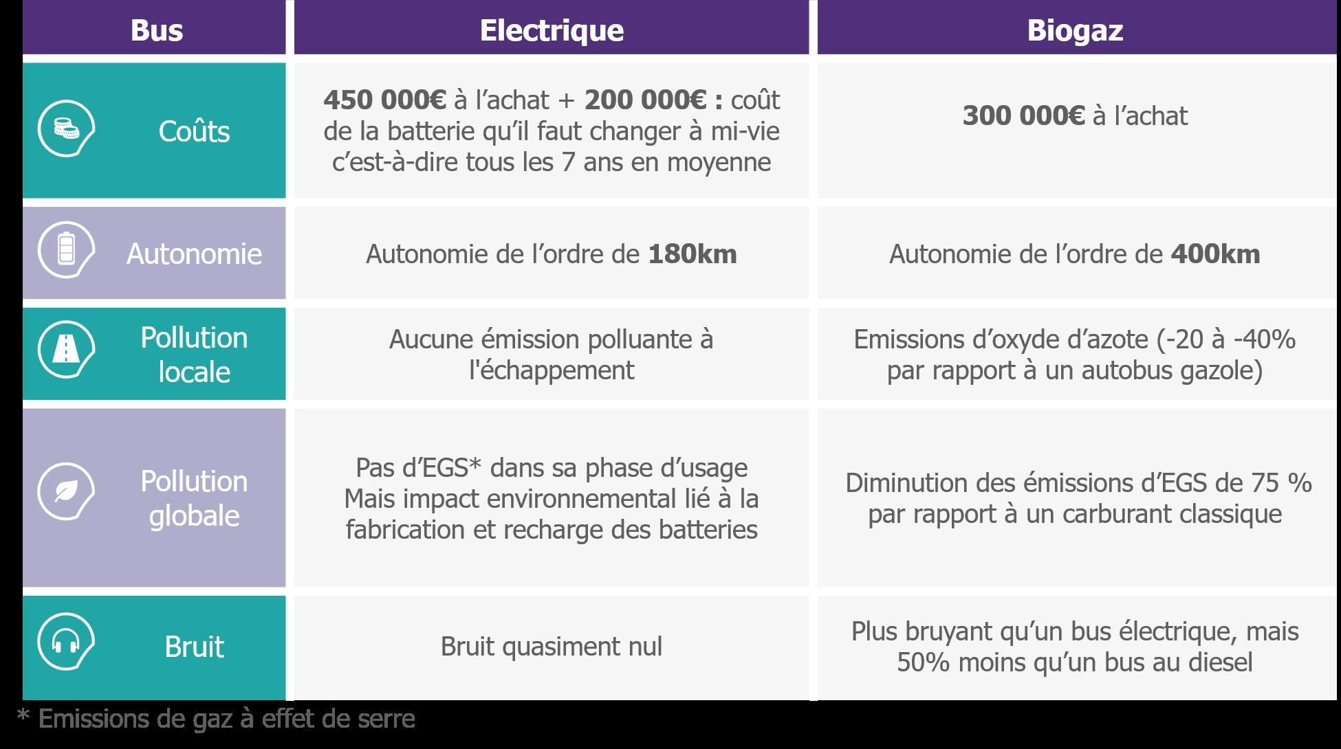 Caractéristiques des véhicules électriques et fonctionnant au biogaz