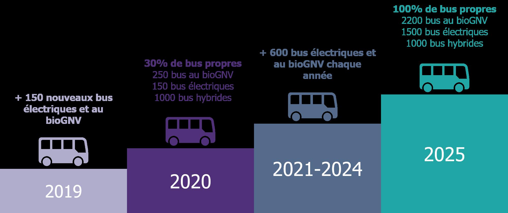 Synthèse de l'évolution de la flotte de bus exploitée par la RATP